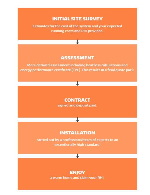 A flow-chart of the heat pump installation process. Step 1: Initial site survey. Step 2: Assessment. Step 3: Contract. Step 4: Installation. Step 5: Enjoy a warm home and claim your RHI.